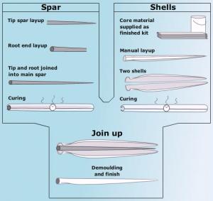 Blade-prepeg 1